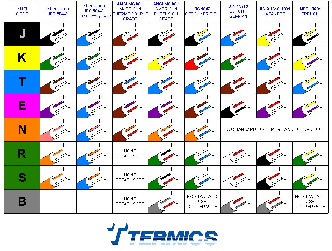International wire color code chart wiring library ahotel international wire color code chart images gallery keyboard keysfo Image collections